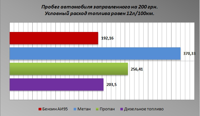"график стоимости пробега на метане ЗАО ""ЕВРОГАЗ"" www.europagaz.ru"