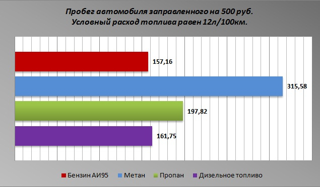 график стоимости пробега на метане ЗАО ЕВРОГАЗ www.europagaz.ru